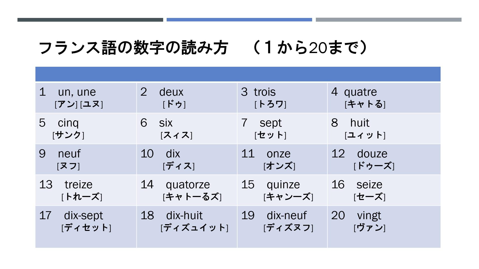 フランス語の数字の読み方:なぜ90は4×20+10 と言うの? | トレビアン ...